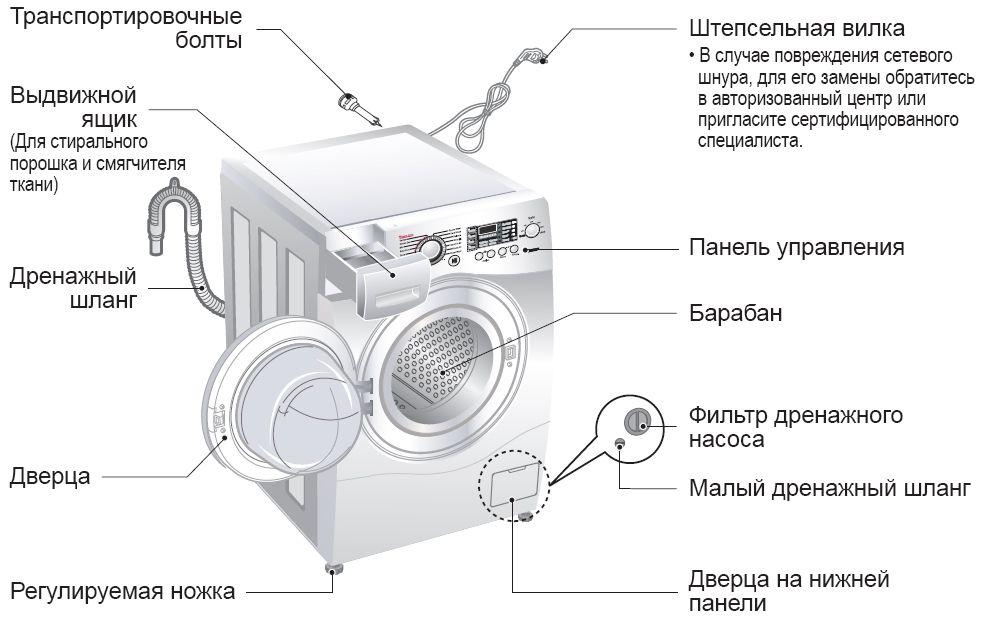 схема подключения стиральной машины